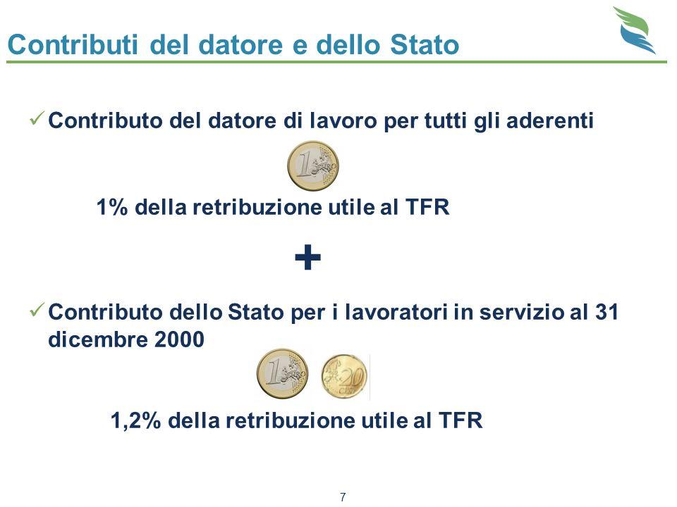 Contributi del datore e dello Stato Contributo del datore di lavoro per tutti gli aderenti 1% della retribuzione utile al TFR + Contributo dello Stato