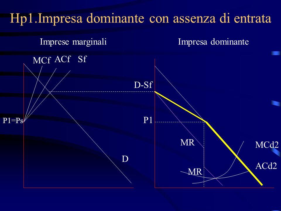 Hp1.Impresa dominante con assenza di entrata Imprese marginaliImpresa dominante MCf ACfSf P1=Ps D D-Sf P1 MCd2 MR ACd2