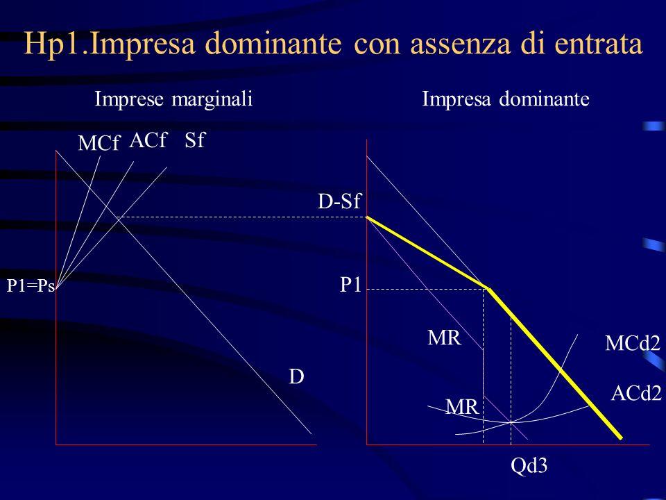 Hp1.Impresa dominante con assenza di entrata Imprese marginaliImpresa dominante MCf ACfSf P1=Ps D D-Sf P1 MCd2 MR Qd3 ACd2
