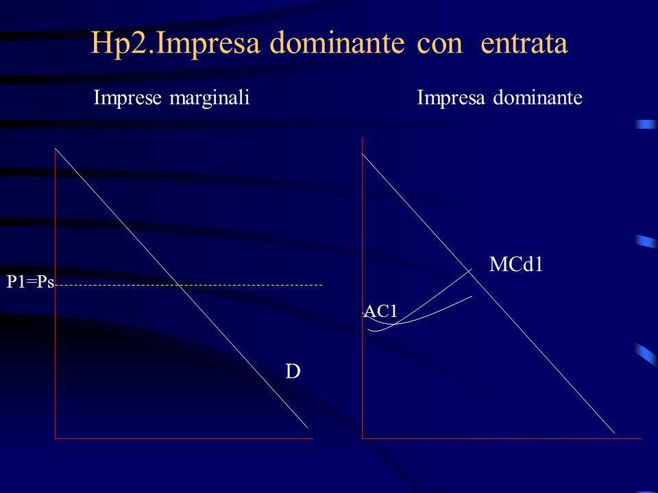 Hp2.Impresa dominante con entrata Imprese marginaliImpresa dominante P1=Ps D MCd1 AC1