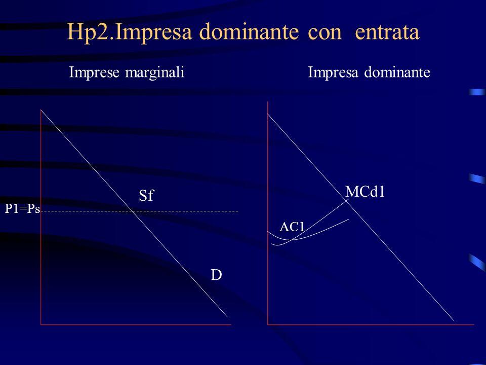 Hp2.Impresa dominante con entrata Imprese marginaliImpresa dominante Sf P1=Ps D MCd1 AC1