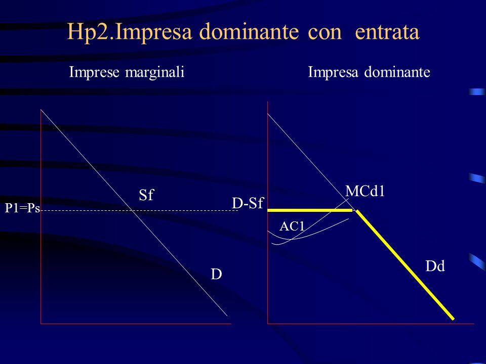 Hp2.Impresa dominante con entrata Imprese marginaliImpresa dominante Sf P1=Ps D D-Sf MCd1 Dd AC1