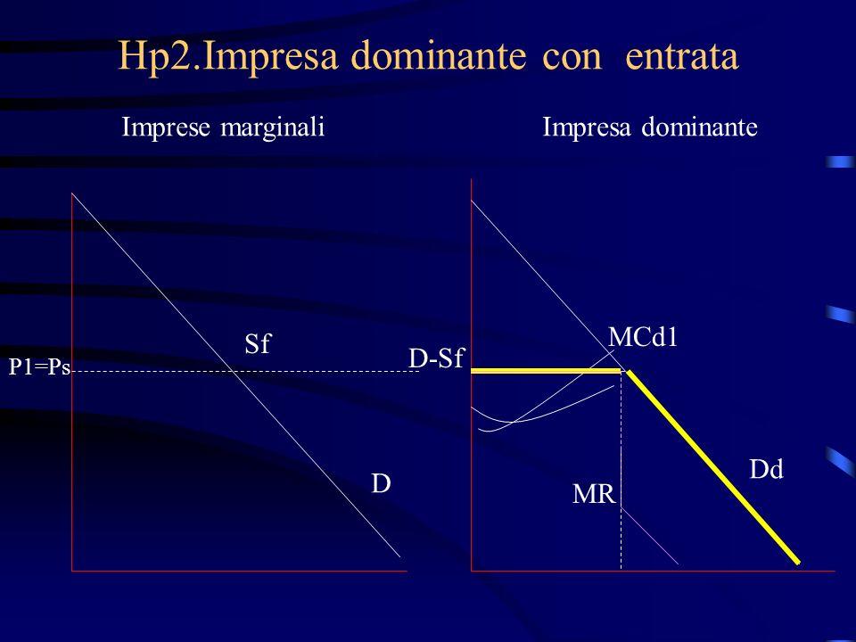 Hp2.Impresa dominante con entrata Imprese marginaliImpresa dominante Sf P1=Ps D D-Sf MCd1 MR Dd