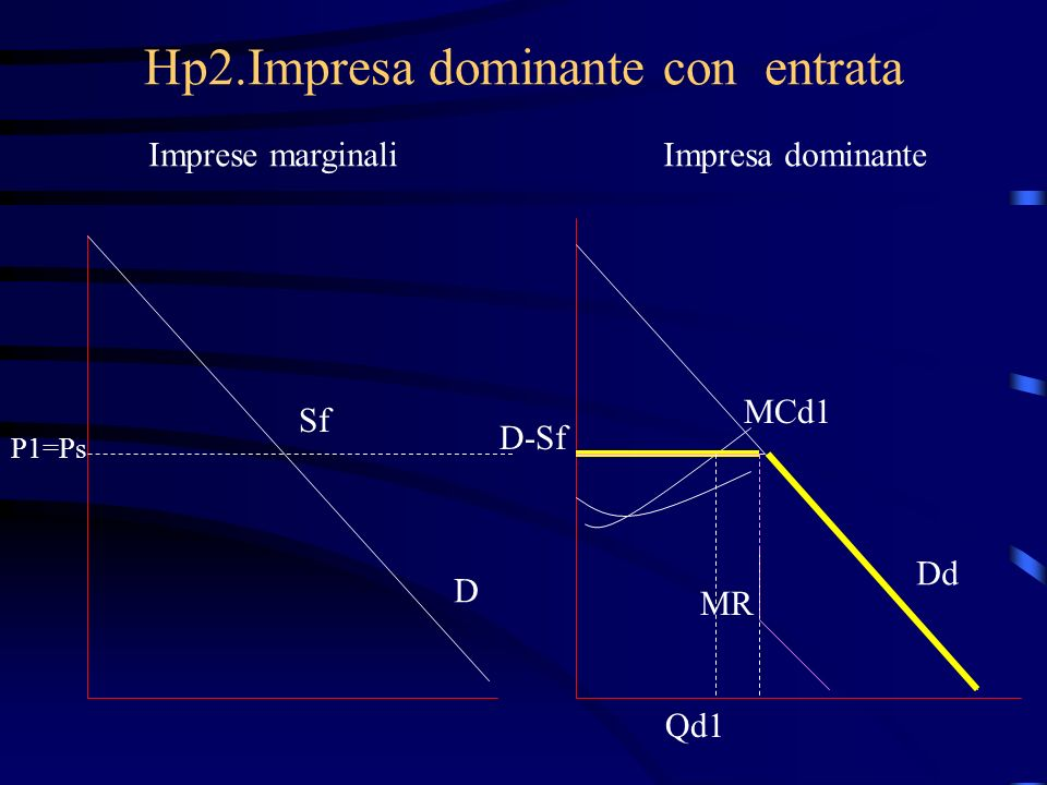 Hp2.Impresa dominante con entrata Imprese marginaliImpresa dominante Sf P1=Ps D D-Sf MCd1 MR Qd1 Dd