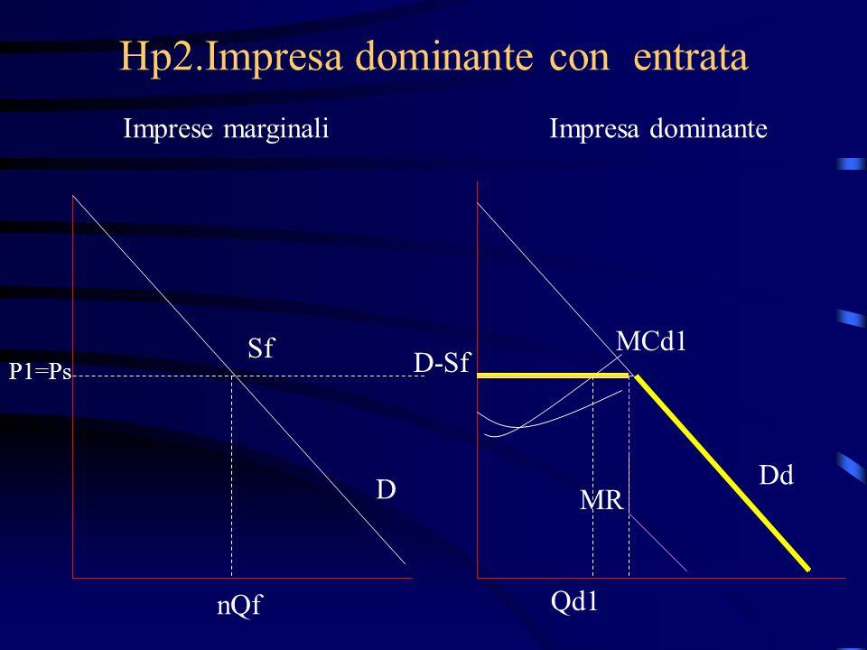 Hp2.Impresa dominante con entrata Imprese marginaliImpresa dominante Sf P1=Ps D D-Sf MCd1 MR Qd1 Dd nQf