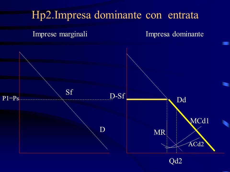 Hp2.Impresa dominante con entrata Imprese marginaliImpresa dominante Sf P1=Ps D D-Sf MCd1 MR Qd2 Dd ACd2