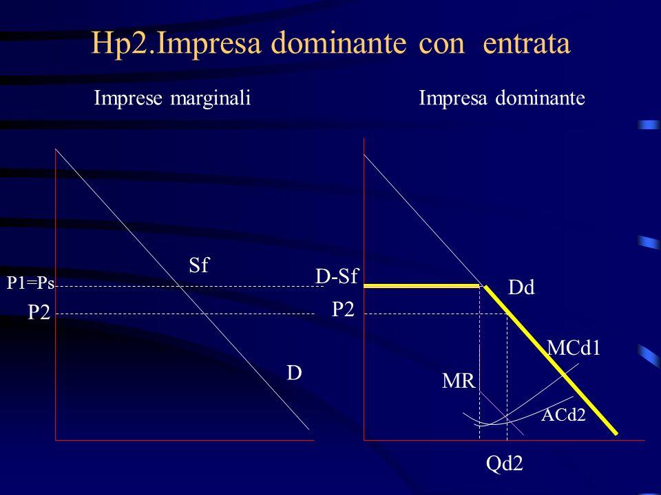 Hp2.Impresa dominante con entrata Imprese marginaliImpresa dominante Sf P1=Ps D D-Sf MCd1 MR Qd2 Dd ACd2 P2
