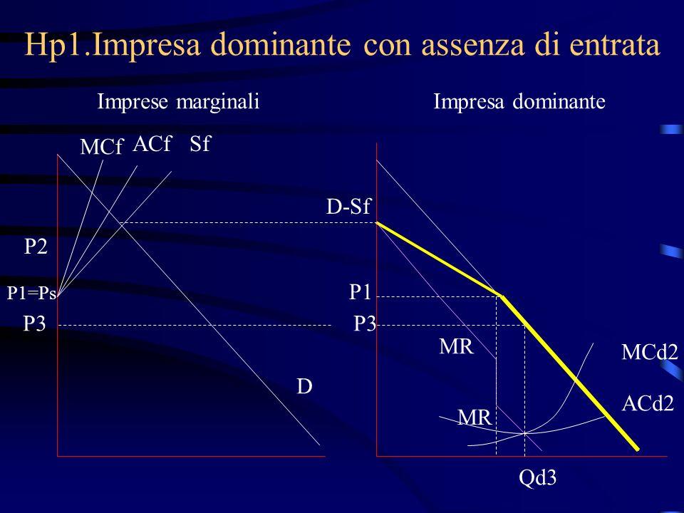 Hp1.Impresa dominante con assenza di entrata Imprese marginaliImpresa dominante MCf ACfSf P1=Ps D D-Sf P1 MCd2 MR P2 P3 Qd3 ACd2