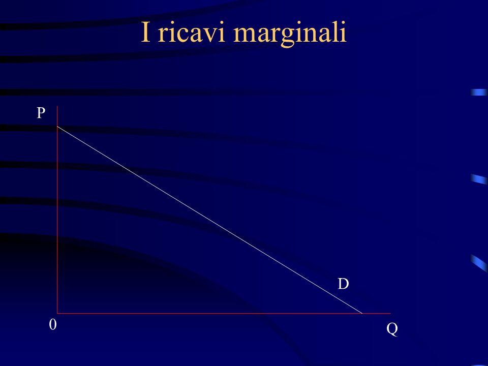 I ricavi marginali P Q 0 D