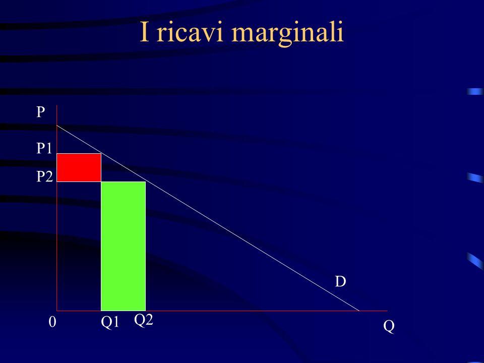 I ricavi marginali P Q 0 P1 P2 D Q1 Q2