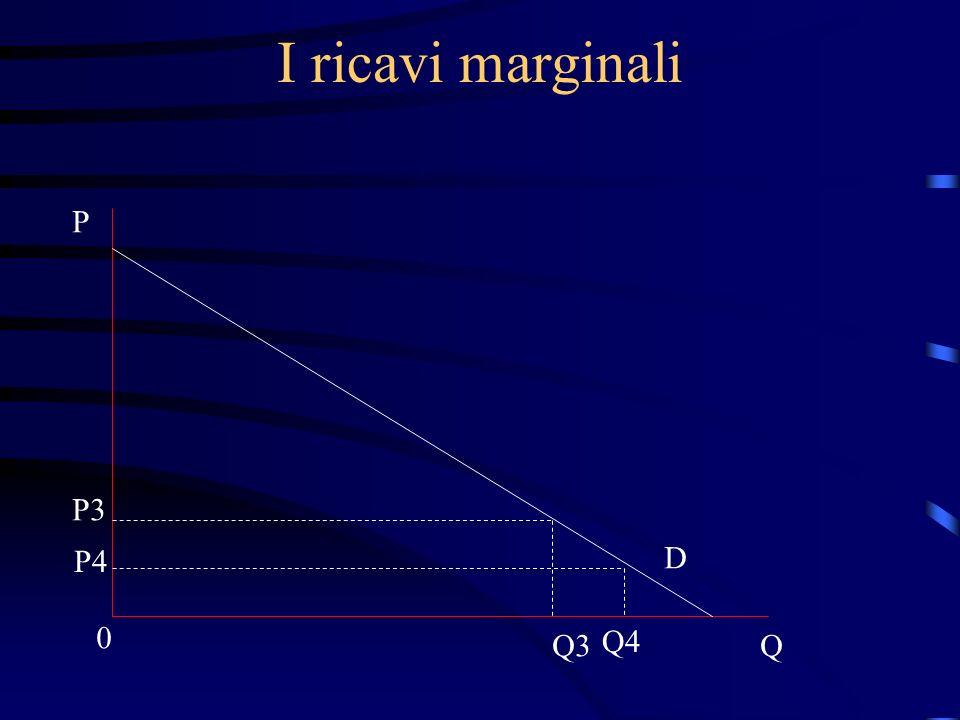 I ricavi marginali P Q 0 P3 P4 D Q3 Q4