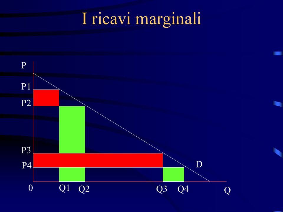 I ricavi marginali P Q 0 P1 P2 P3 P4 D Q1 Q2Q3Q4