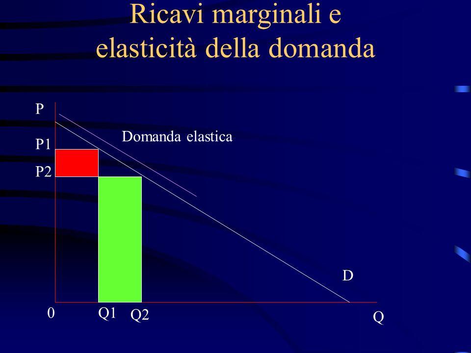 Ricavi marginali e elasticità della domanda P Q 0 P1 P2 D Q1 Q2 Domanda elastica