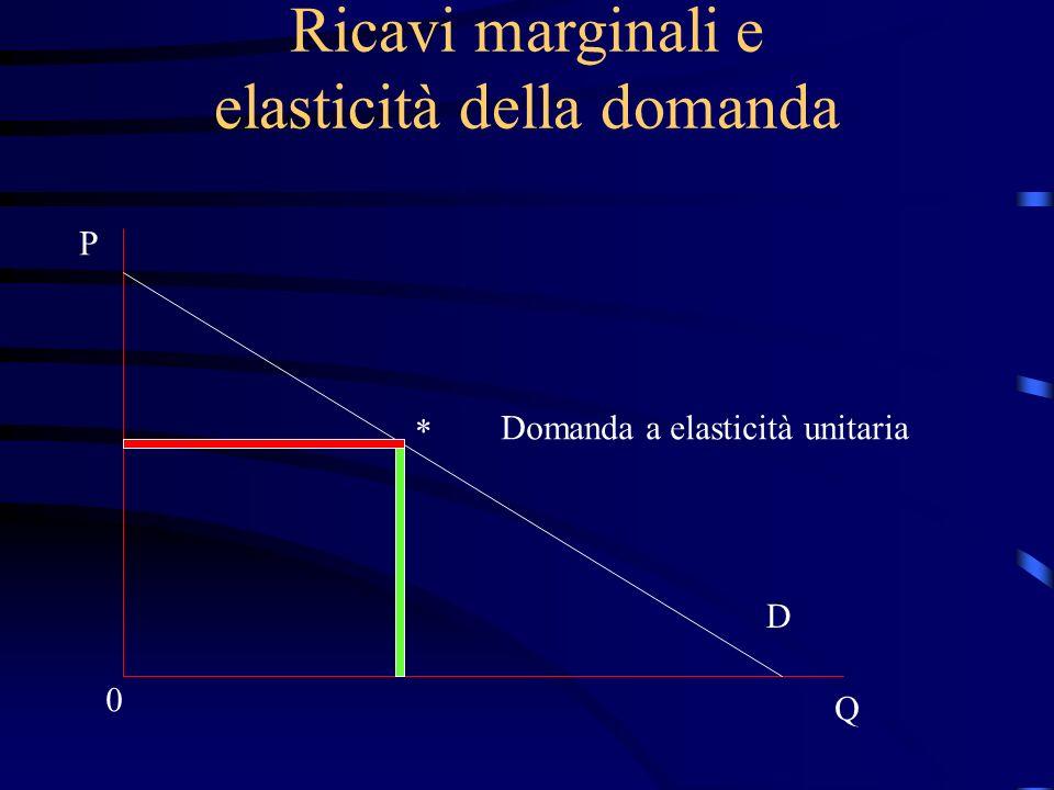 Ricavi marginali e elasticità della domanda P Q 0 D Domanda a elasticità unitaria *