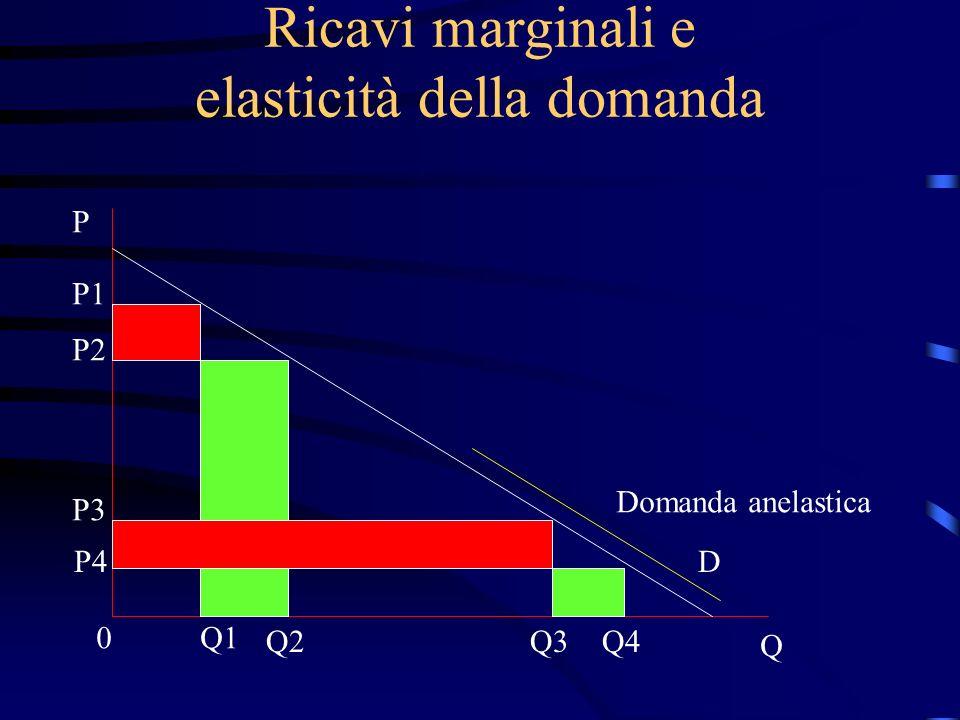 Ricavi marginali e elasticità della domanda P Q 0 P1 P2 P3 P4D Q1 Q2Q3Q4 Domanda anelastica