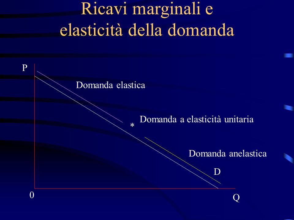 Ricavi marginali e elasticità della domanda P Q 0 D Domanda elastica Domanda a elasticità unitaria * Domanda anelastica