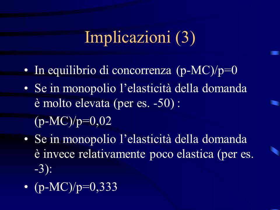 Implicazioni (3) In equilibrio di concorrenza (p-MC)/p=0 Se in monopolio l'elasticità della domanda è molto elevata (per es.