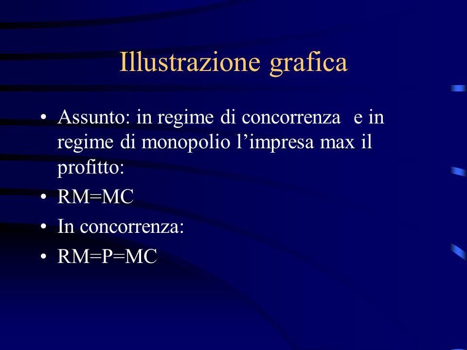 Illustrazione grafica Assunto: in regime di concorrenza e in regime di monopolio l'impresa max il profitto: RM=MC In concorrenza: RM=P=MC