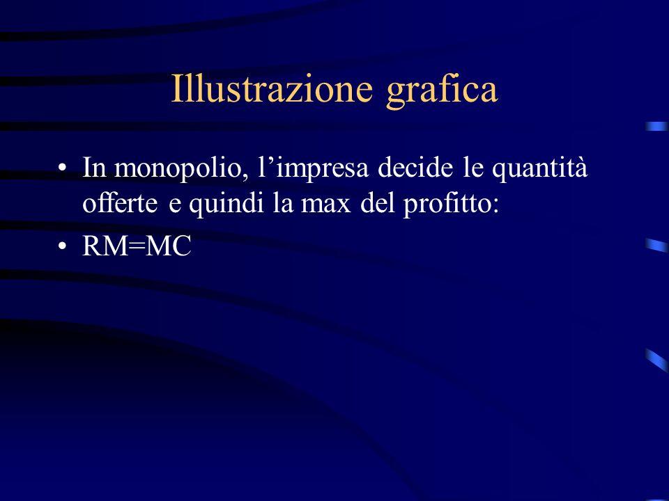 Illustrazione grafica In monopolio, l'impresa decide le quantità offerte e quindi la max del profitto: RM=MC