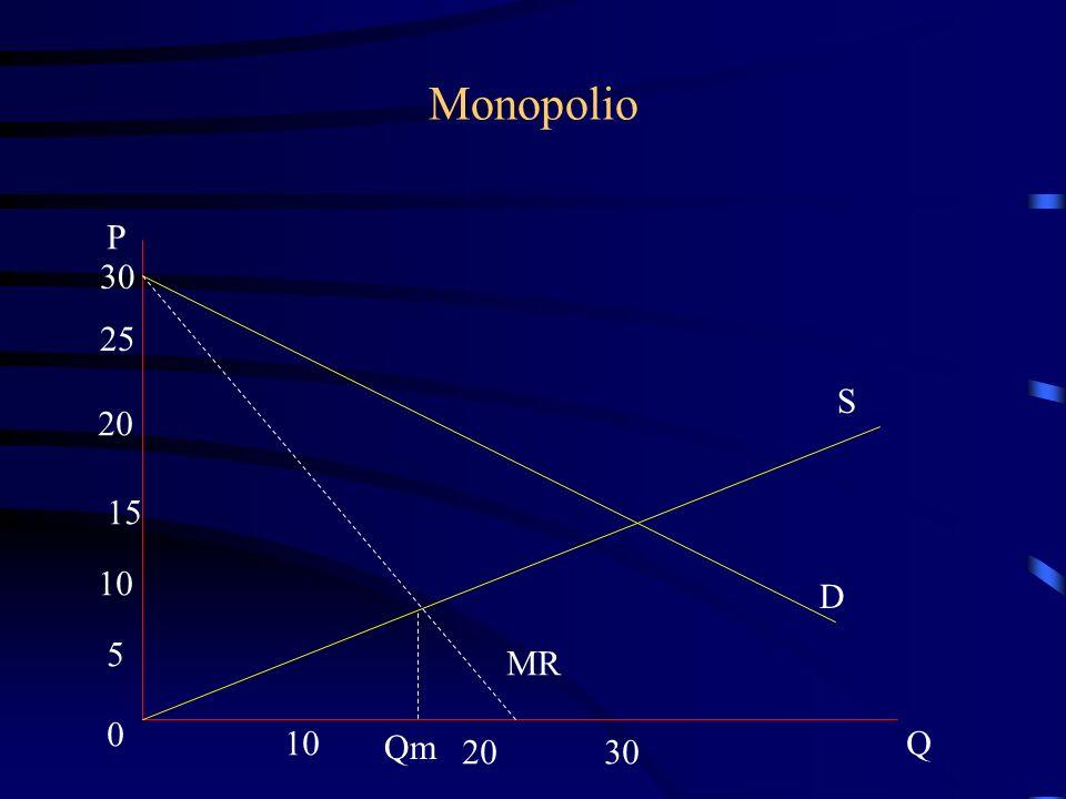 Monopolio S D P 30 25 20 15 10 5 0 2030 Q Qm MR