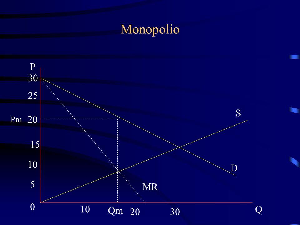 Monopolio S D P 30 25 20 15 10 5 0 2030 Q Pm Qm MR
