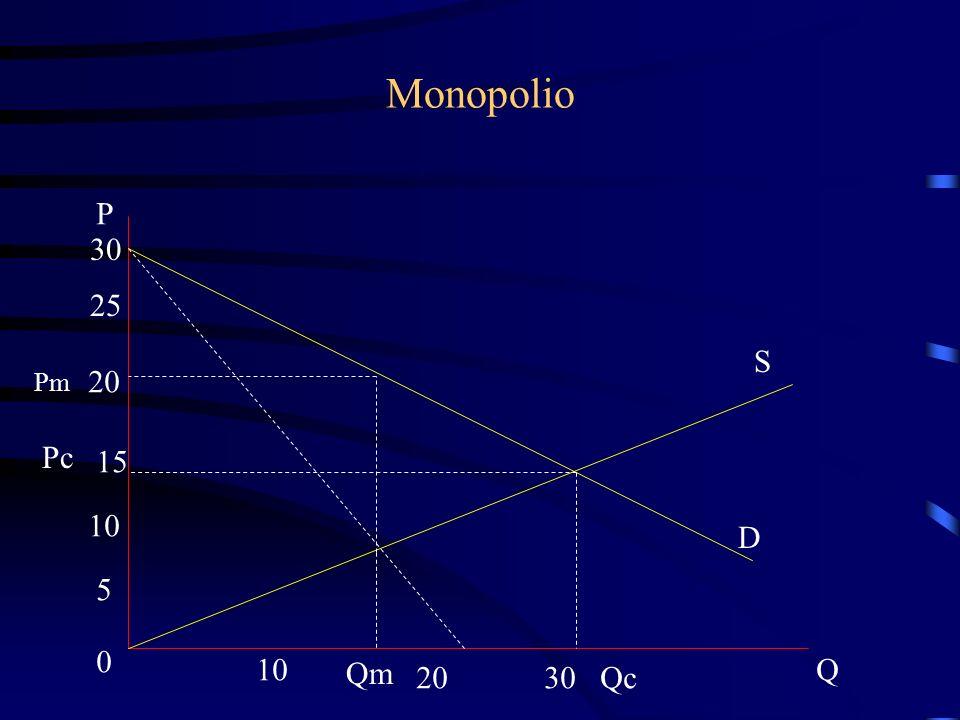 Monopolio S D P 30 25 20 15 10 5 0 2030 Q Pm Qm Pc Qc