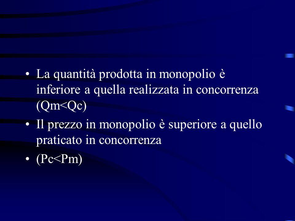 La quantità prodotta in monopolio è inferiore a quella realizzata in concorrenza (Qm<Qc) Il prezzo in monopolio è superiore a quello praticato in concorrenza (Pc<Pm)