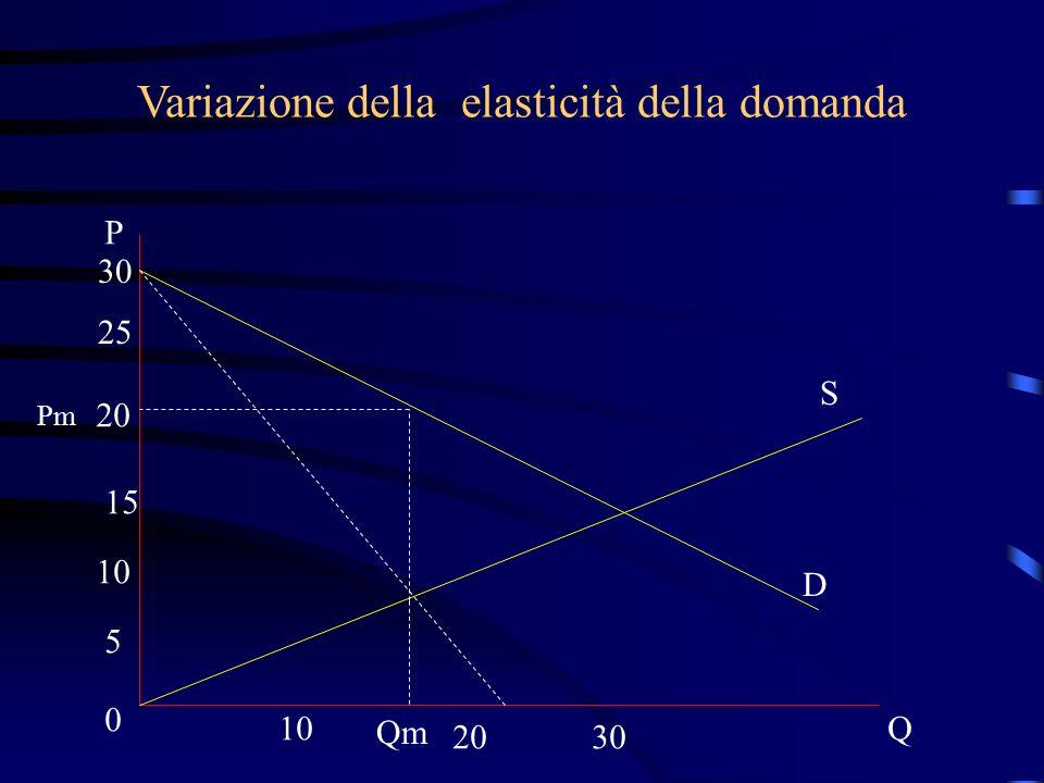Variazione della elasticità della domanda S D P 30 25 20 15 10 5 0 2030 Q Pm Qm