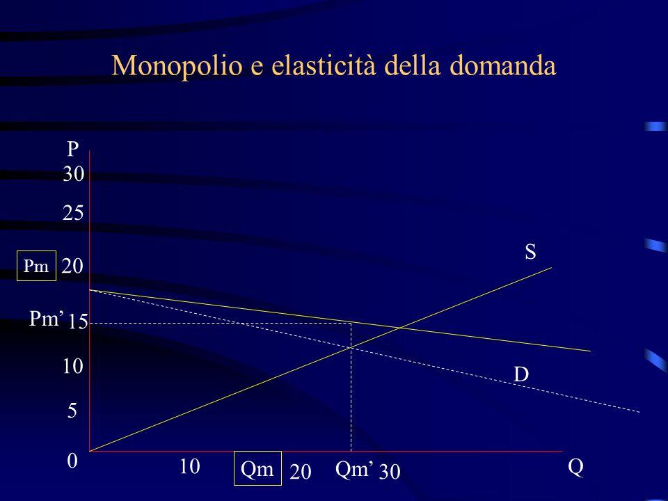 Monopolio e elasticità della domanda S D P 30 25 20 15 10 5 0 2030 Q Pm Qm Qm' Pm'