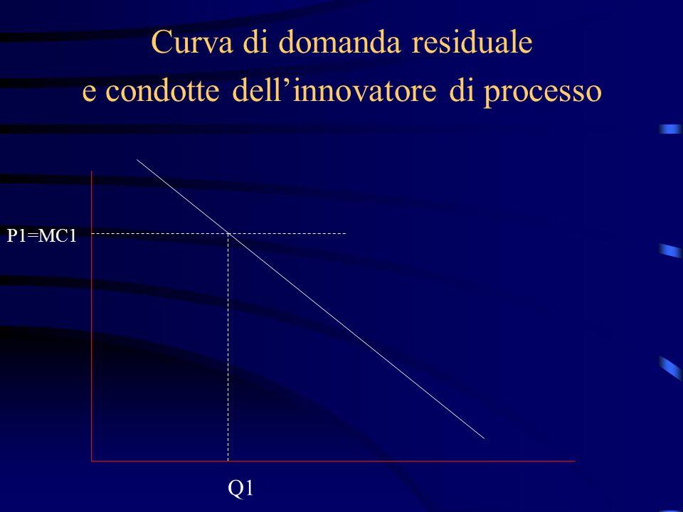 Curva di domanda residuale e condotte dell'innovatore di processo P1=MC1 Q1