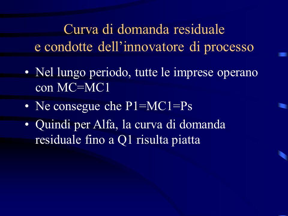 Curva di domanda residuale e condotte dell'innovatore di processo Nel lungo periodo, tutte le imprese operano con MC=MC1 Ne consegue che P1=MC1=Ps Quindi per Alfa, la curva di domanda residuale fino a Q1 risulta piatta