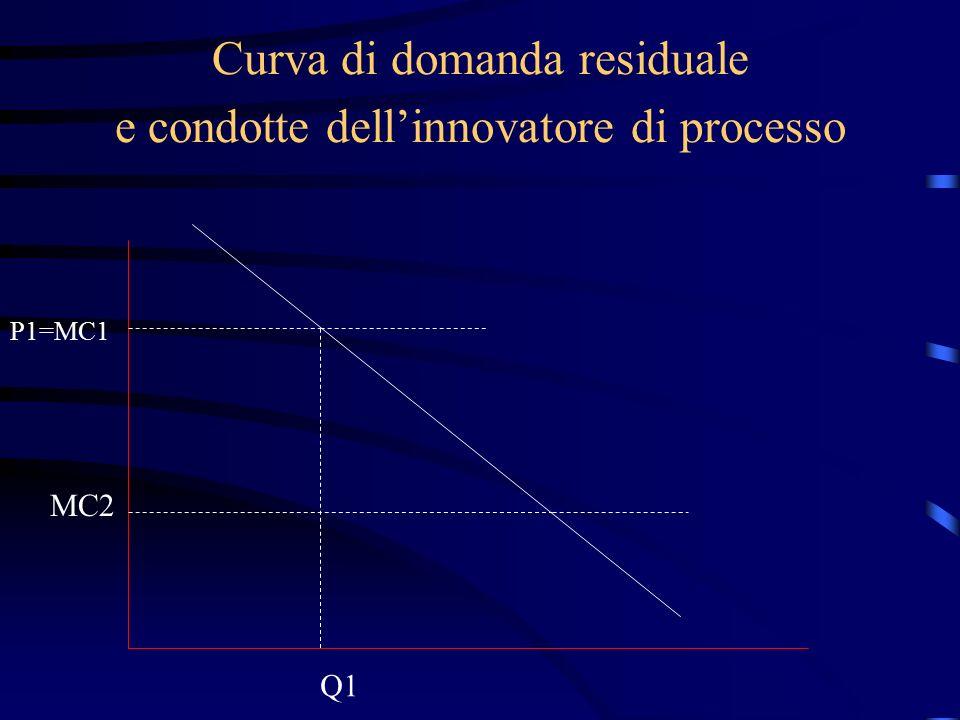 Curva di domanda residuale e condotte dell'innovatore di processo P1=MC1 Q1 MC2