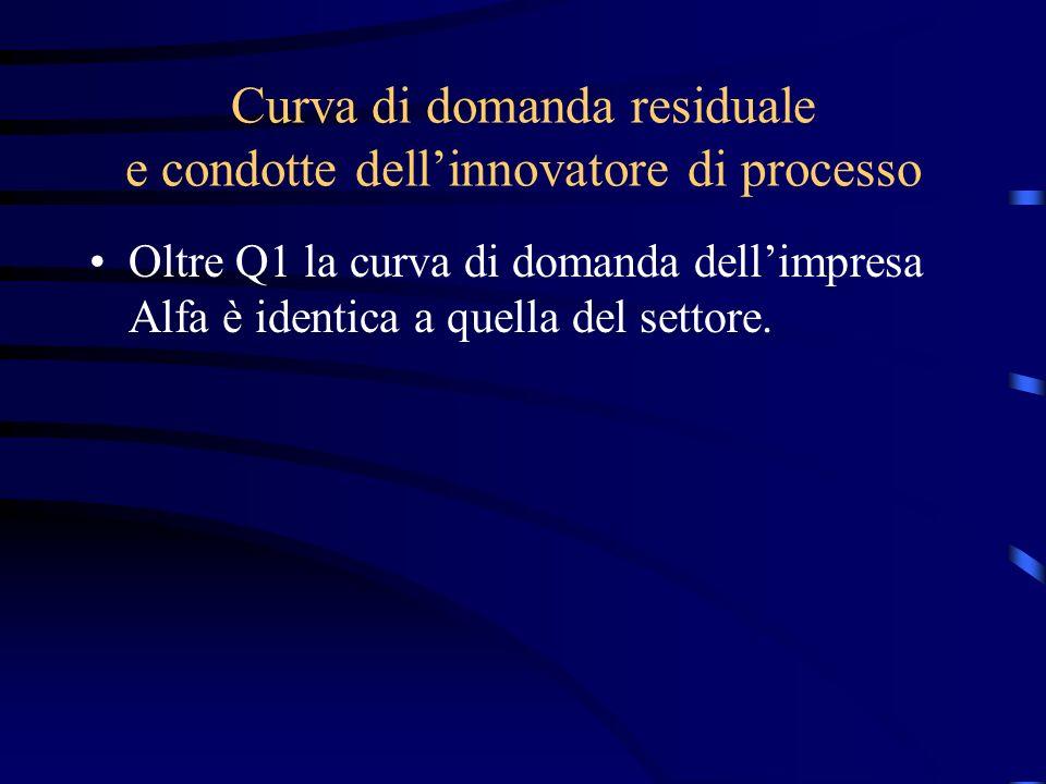 Curva di domanda residuale e condotte dell'innovatore di processo Oltre Q1 la curva di domanda dell'impresa Alfa è identica a quella del settore.