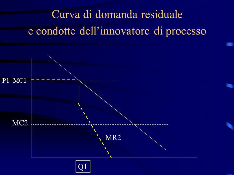 Curva di domanda residuale e condotte dell'innovatore di processo P1=MC1 Q1 MC2 MR2