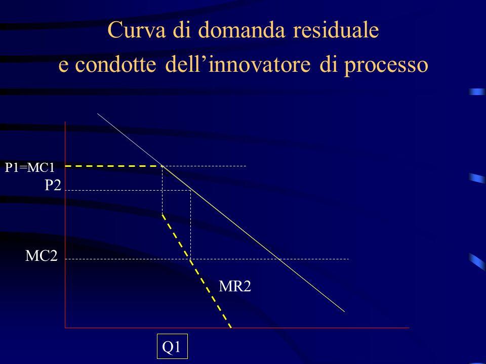 Curva di domanda residuale e condotte dell'innovatore di processo P1=MC1 Q1 MC2 MR2 P2