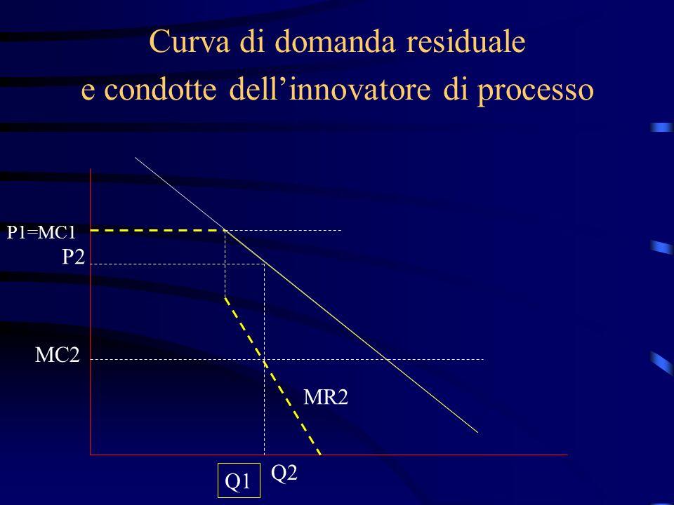 Curva di domanda residuale e condotte dell'innovatore di processo P1=MC1 Q1 MC2 MR2 P2 Q2