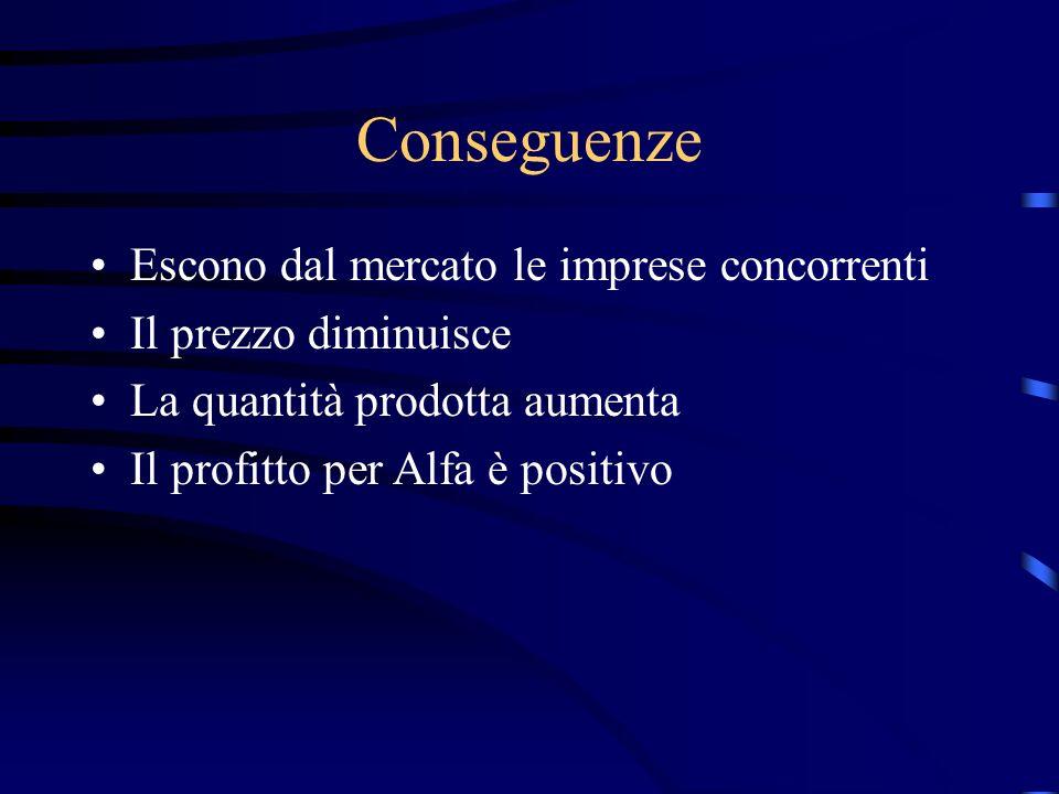 Conseguenze Escono dal mercato le imprese concorrenti Il prezzo diminuisce La quantità prodotta aumenta Il profitto per Alfa è positivo