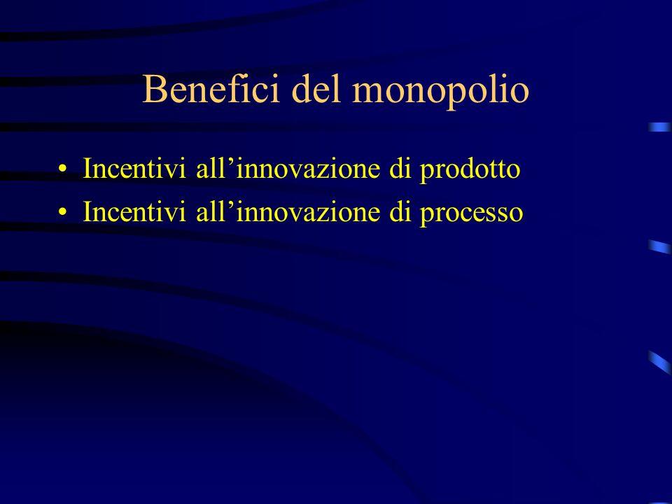 Benefici del monopolio Incentivi all'innovazione di prodotto Incentivi all'innovazione di processo