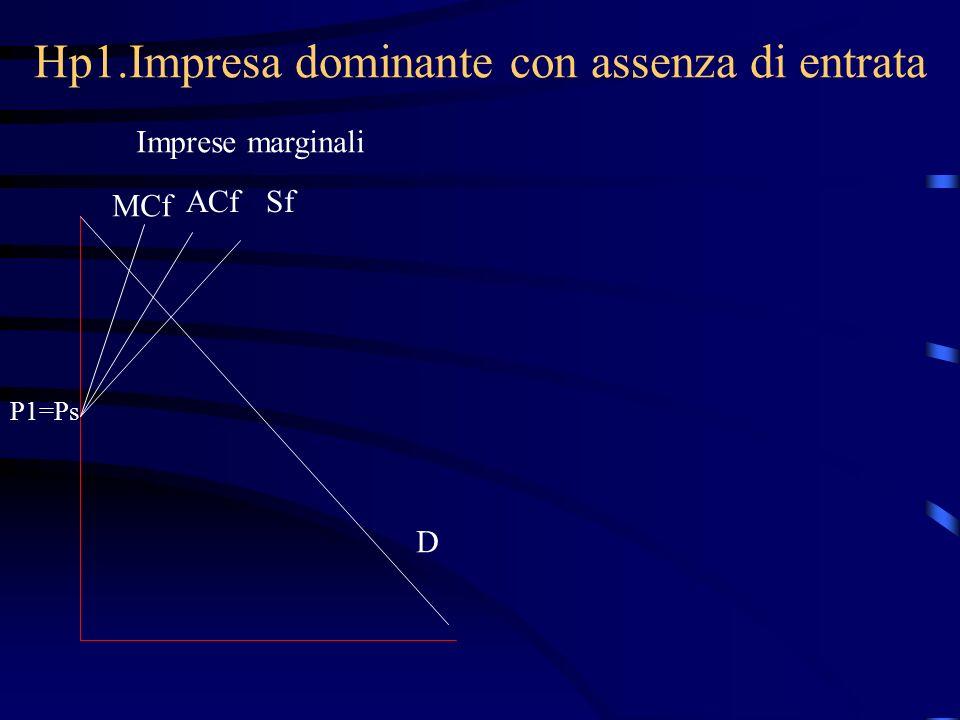 Hp1.Impresa dominante con assenza di entrata Imprese marginali MCf ACfSf P1=Ps D