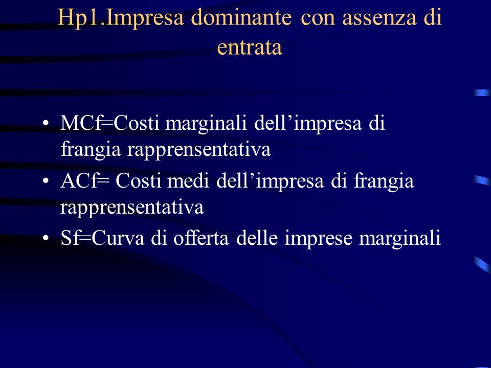 Hp1.Impresa dominante con assenza di entrata MCf=Costi marginali dell'impresa di frangia rapprensentativa ACf= Costi medi dell'impresa di frangia rapprensentativa Sf=Curva di offerta delle imprese marginali