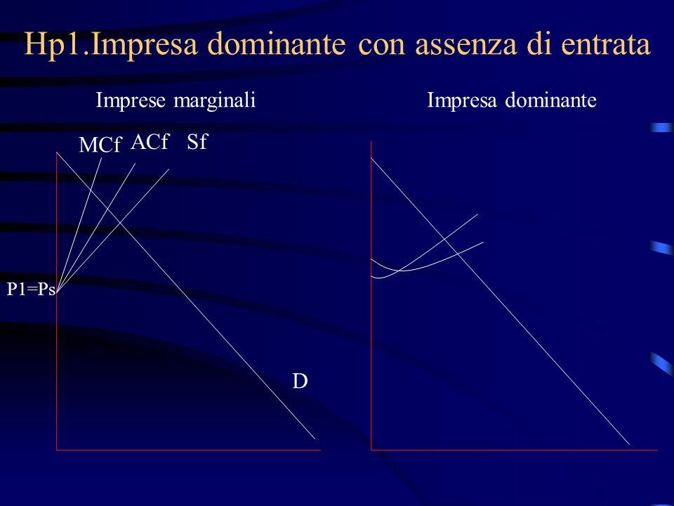 Hp1.Impresa dominante con assenza di entrata Imprese marginaliImpresa dominante MCf ACfSf P1=Ps D