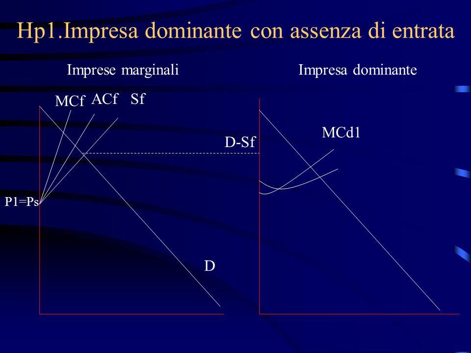 Hp1.Impresa dominante con assenza di entrata Imprese marginaliImpresa dominante MCf ACfSf P1=Ps D D-Sf MCd1