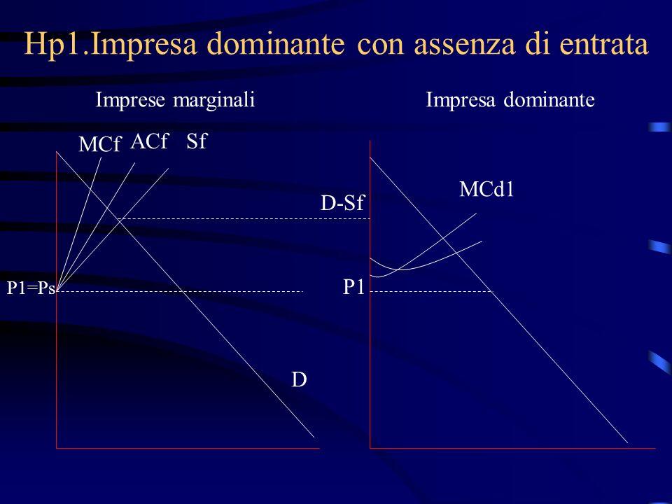 Hp1.Impresa dominante con assenza di entrata Imprese marginaliImpresa dominante MCf ACfSf P1=Ps D D-Sf P1 MCd1