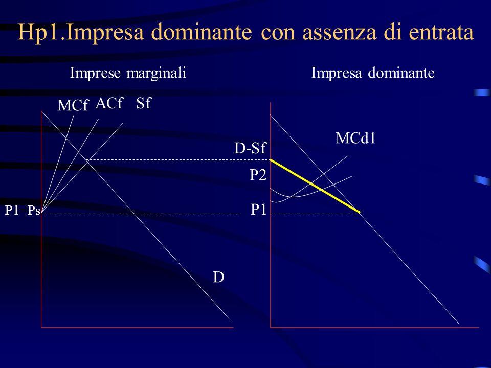 Hp1.Impresa dominante con assenza di entrata Imprese marginaliImpresa dominante MCf ACfSf P1=Ps D D-Sf P1 MCd1 P2