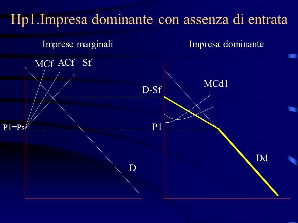 Hp1.Impresa dominante con assenza di entrata Imprese marginaliImpresa dominante MCf ACfSf P1=Ps D D-Sf P1 MCd1 Dd