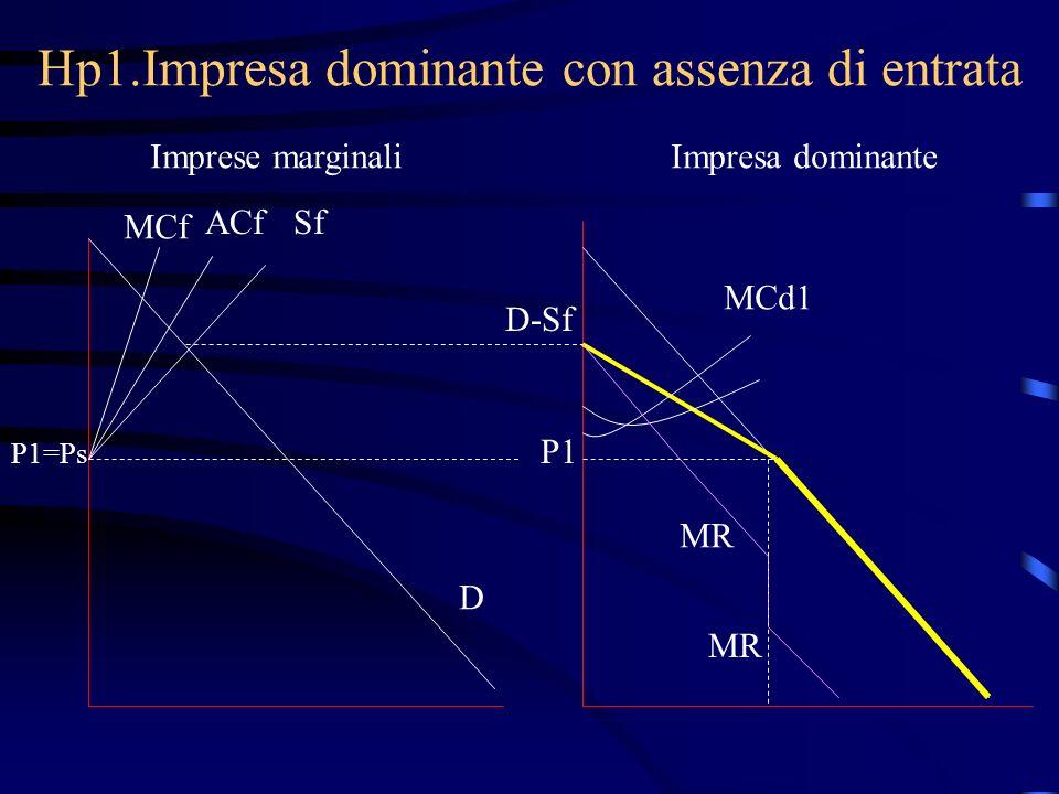Hp1.Impresa dominante con assenza di entrata Imprese marginaliImpresa dominante MCf ACfSf P1=Ps D D-Sf P1 MCd1 MR