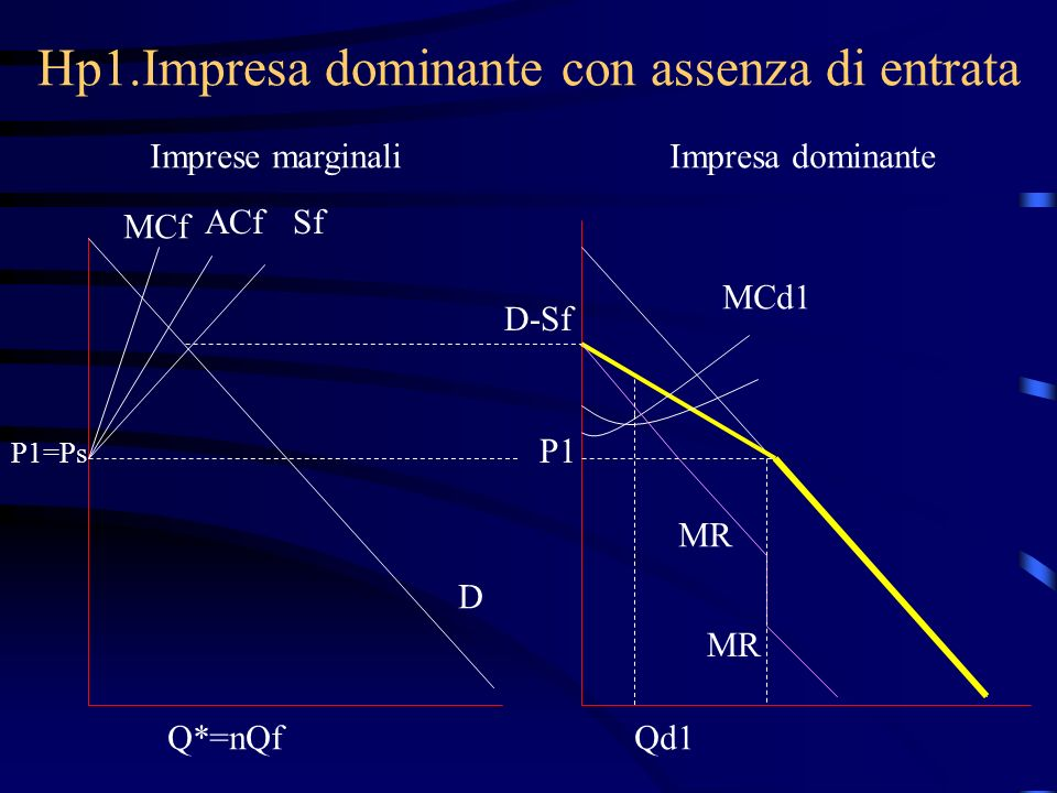 Hp1.Impresa dominante con assenza di entrata Imprese marginaliImpresa dominante MCf ACfSf P1=Ps D D-Sf P1 MCd1 MR Q*=nQfQd1