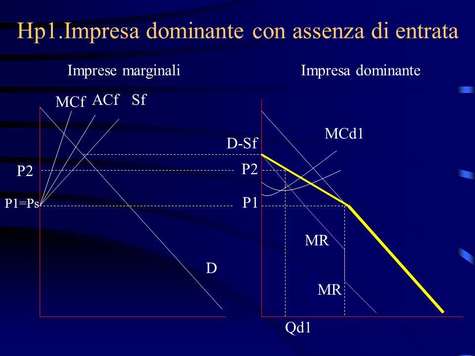 Hp1.Impresa dominante con assenza di entrata Imprese marginaliImpresa dominante MCf ACfSf P1=Ps D D-Sf P1 MCd1 MR P2 Qd1