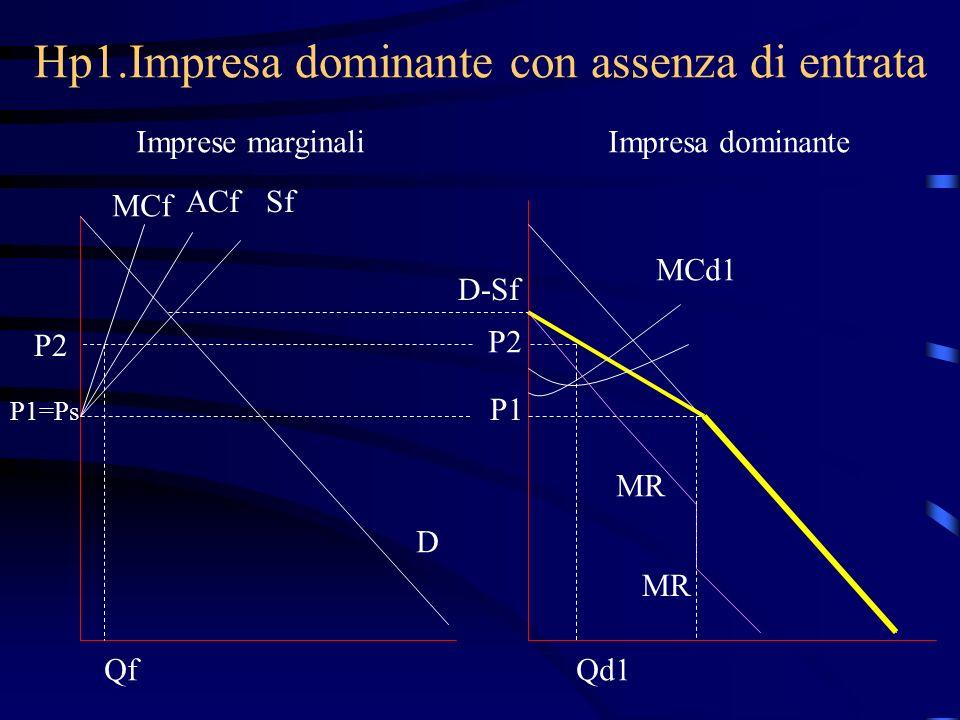 Hp1.Impresa dominante con assenza di entrata Imprese marginaliImpresa dominante MCf ACfSf P1=Ps D D-Sf P1 MCd1 MR P2 QfQd1