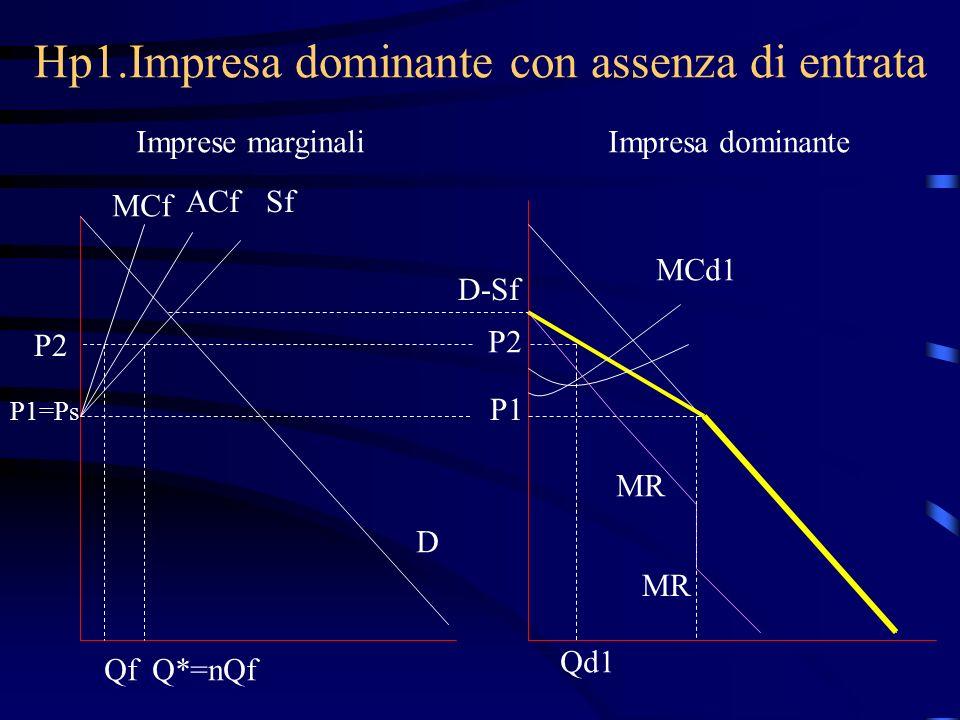 Hp1.Impresa dominante con assenza di entrata Imprese marginaliImpresa dominante MCf ACfSf P1=Ps D D-Sf P1 MCd1 MR P2 Q*=nQfQf Qd1